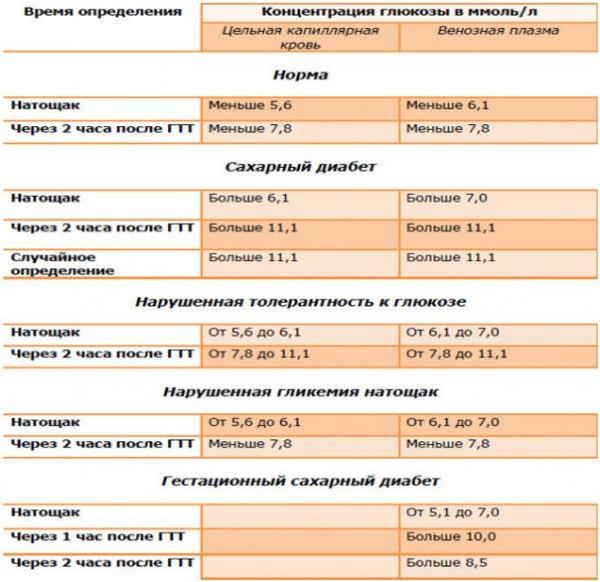 Из крови крови пальца норма сахара при в анализе цена самаре вич в на крови анализ